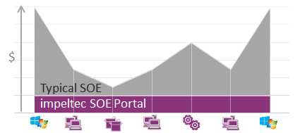 Compare SOE Portal with Typical SOE build and maintenance costs